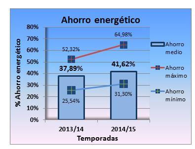 ahorros energéticos individualizar calefacción central