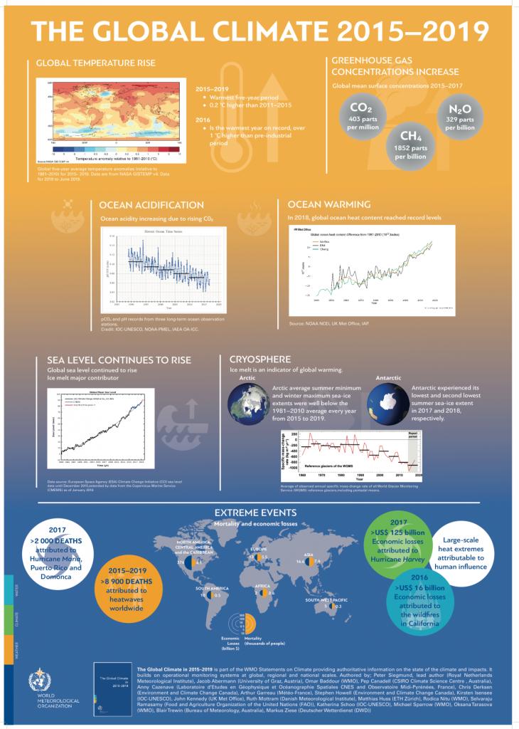 infografía cambio climatico 2019